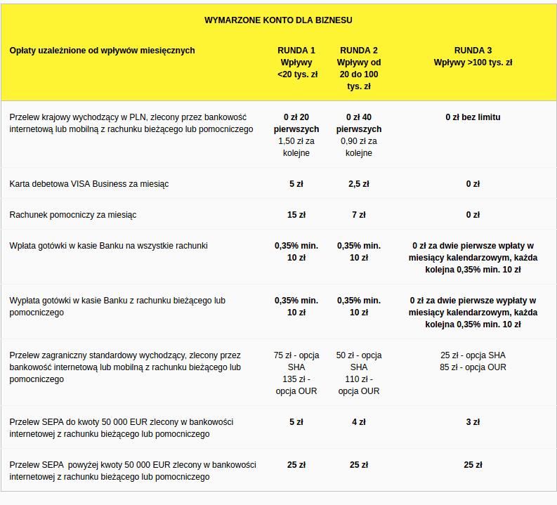 Tabela opłat dla Wymarzonego Konta dla Biznesu